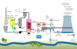 Schematic of a power generation plant